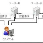 フェデレーション信頼とActive Directoryの信頼関係