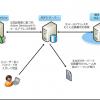 ADFSのクレームにSQL Serverデータベースを使う方法
