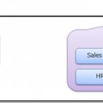 Windowsのアクセス許可、ADFSのアクセス許可