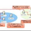 ADFSサーバー間の連携設定(1)