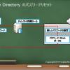 クラウドからActive Directoryのパスワードを変更する方法