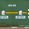ADFSサーバー間の連携設定(5)