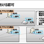 もうひとつのID連携 ~ Microsoft Azure Active Directoryとは?