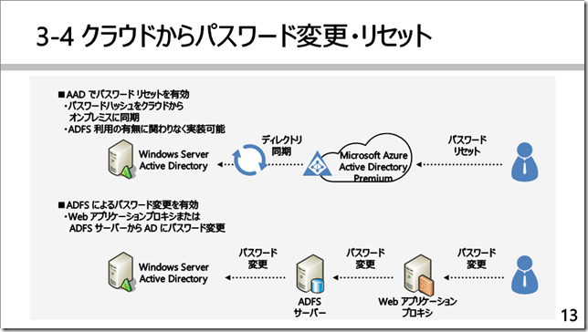 ADFS-AzureADスライド集