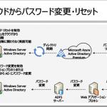 ADFSからActive Directoryユーザーのパスワード変更