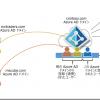 Azure ADの信頼関係