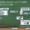AAD Connect×ADFSの環境からデバイス認証