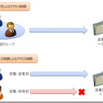 Windows Server 2012におけるActive Directoryの変更点(1)