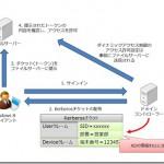 ダイナミックアクセス制御におけるトークンのフロー