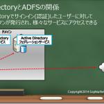 Azure ADアカウントを利用したADFSのクレームベース認可