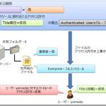 ダイナミックアクセス制御とファイル管理タスク