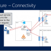 Azure Active Directory Premiumまとめ(インフラ技術編)
