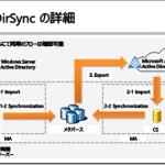 Office 365管理者のためのディレクトリ同期ツール入門(1)