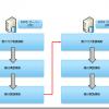 ADFSサーバー間の連携設定(4)