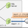 【Windows Azure Virtual Machine】仮想マシンの利用シナリオ
